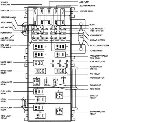 Ford Truck Fuse Diagram by 1998 Ford Ranger Fuse Box Diagram Ford Ranger Ford Ranger