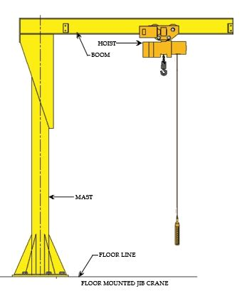 Floor Mounted Code by Jib Cranes Exporter Jib Cranes Manufacturer India