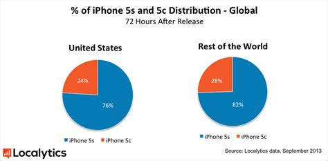 percentage iphone 5s 80 percent of iphone purchasers in china are picking the