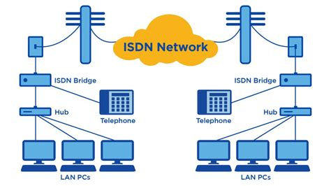 How Do Dsl Work Diagram by What Is Isdn Integrated Services Digital Network Your