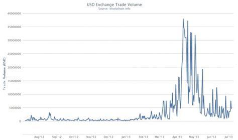 disadvantages  future  bitcoins