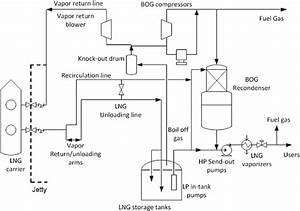 Onshore Lng Regasification Process  Lemmers  2005