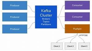 Supercharging Kafka  Enable Realtime Web Streaming By