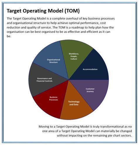 operating model target operating model futureorganisationaldesign