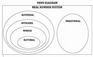 Venn Diagram Of Real Numbers