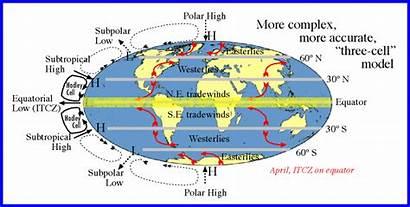 Coriolis Itcz Intertropical Convergence Zone Effect Er