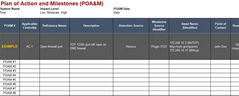 plan of action and milestones template nist 800 171 system security plan ssp plan of milestones poa m templates for