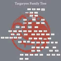 Game of Thrones Targaryen Family Tree