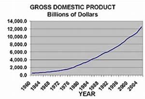Economic Predictions: Graphs Predicted the US Economic ...
