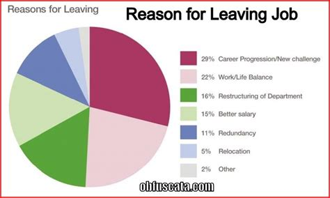 reason for leaving