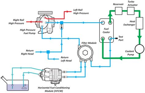 Ford Powerstroke High Pressure Fuel Pump Know Your