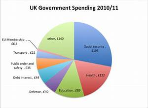 Uk Gdp Pie Chart How Should The Nhs Be Funded Economics Help