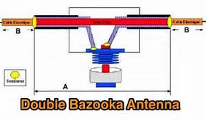 Bazooka Antenne Berechnen : bazooka antennas bazooka ~ Themetempest.com Abrechnung