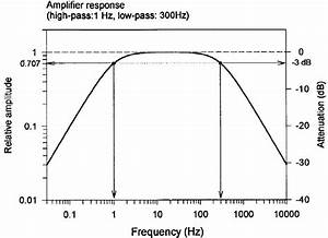 Amplifier Frequency