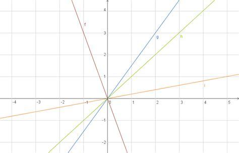 Funktion Und Eigenschaften Der Dfbremse by Eigenschaften Funktionen Der Form Y Mx Digitales