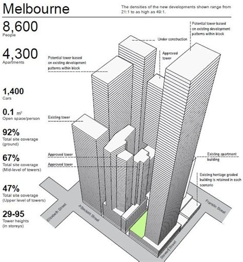 Built In Bedroom Furniture by Melbourne S New Building Density Worse Than Hk