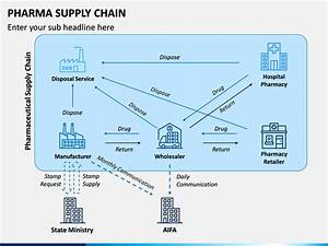 Pharma Supply Chain Powerpoint Template Sketchbubble