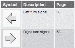 symbols   main instrument panel overview