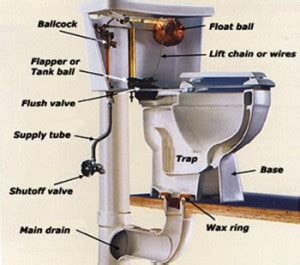 d 233 pannage urgence d 233 bouchage toilette bouch 233 e bruxelles