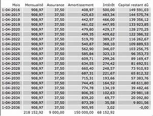 Credit 15000 Euros Sur 5 Ans : calculer la mensualit d 39 un cr dit ~ Maxctalentgroup.com Avis de Voitures