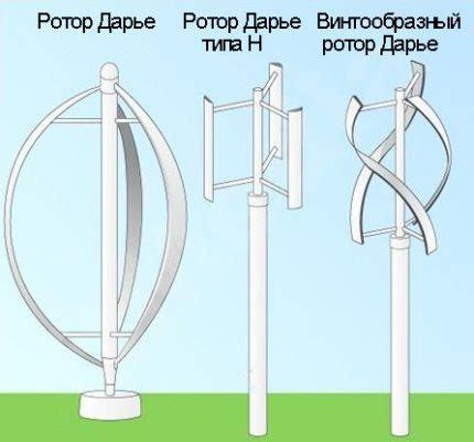 Конструкция и принцип работы ротора дарье