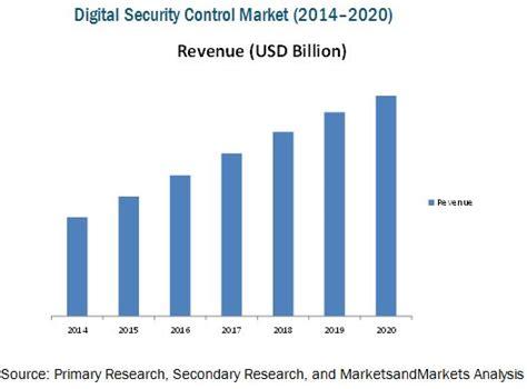 digital security control market  hardware software
