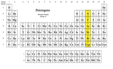 Nitrogen On The Periodic Table by The Nitrogen Family Or Pnictogen The Periodic
