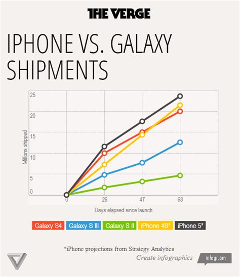 iphone sales vs samsung isfortechnology iphone vs samsung galaxy shipments