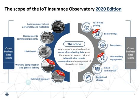 Download the insurance startups ebook! 2020 IoT Insurance Onservatory