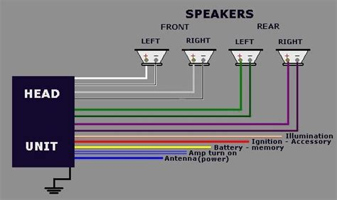wiring aftermarket radio constant  switched