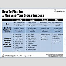 How To Measure The Success Of Your Blog