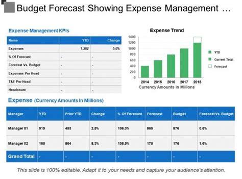 budget forecast showing expense management  expenses