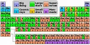 Periodic Table Explains The Origin Of Every Atom That