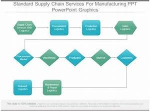 Standard Supply Chain Services For Manufacturing Ppt Powerpoint Graphics
