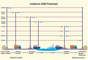 Business Terms And Business Guide   Incoterms  Insurance  U2026  U2013 Sharifpour Commerce U2019s Blog