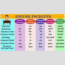 English Pronouns Types Of Pronouns  List Of Pronouns With Examples Youtube