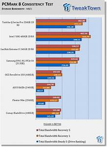 Toshiba Q Series Pro 256gb Three Drive Ssd Raid Report