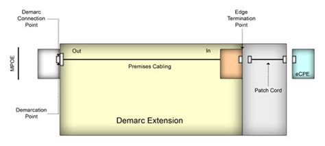 Demarc Extension Nationwide The