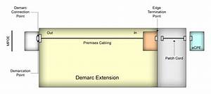 Demarc Extension Nationwide    The Demarc Extension And