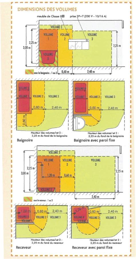 norme nfc 15 100 salle de bain 28 images la norme nf c 15 100 suivez le guide espace pro