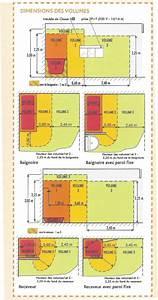 tacivcom volume enveloppe salle de bain 20170918181032 With norme nfc 15100 salle de bain