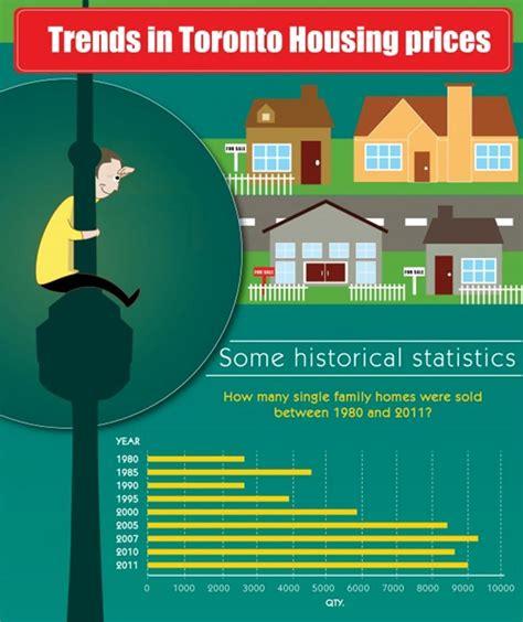 toronto housing market canadian mortgages