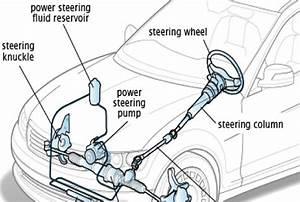 Steering System  Why Is My Steering Wheel Hard
