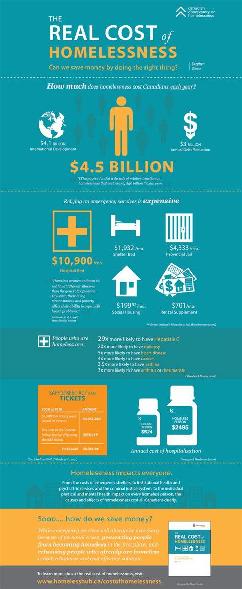 cost  homelessness infographic  homeless hub