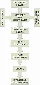 Tcp  Ip Based Intelligent Load Management System In Micro