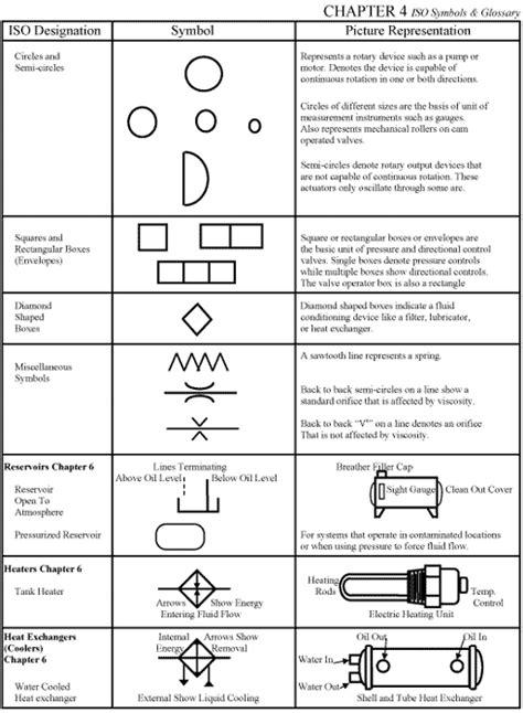 CHAPTER 4: ISO Symbols | Hydraulics & Pneumatics