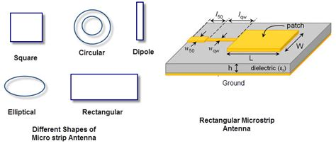 Rectangular ‪#‎microstrip‬ ‪#‎antennas‬