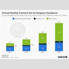 Chart Virtual Reality Content Set To Outpace Hardware By 2018 Statista