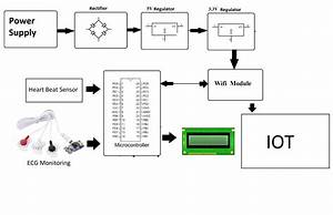 Iot Based Heart Defect Monitoring System Using Ecg