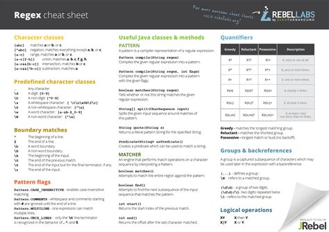 java regex cheat sheet rebellabs zeroturnaround com